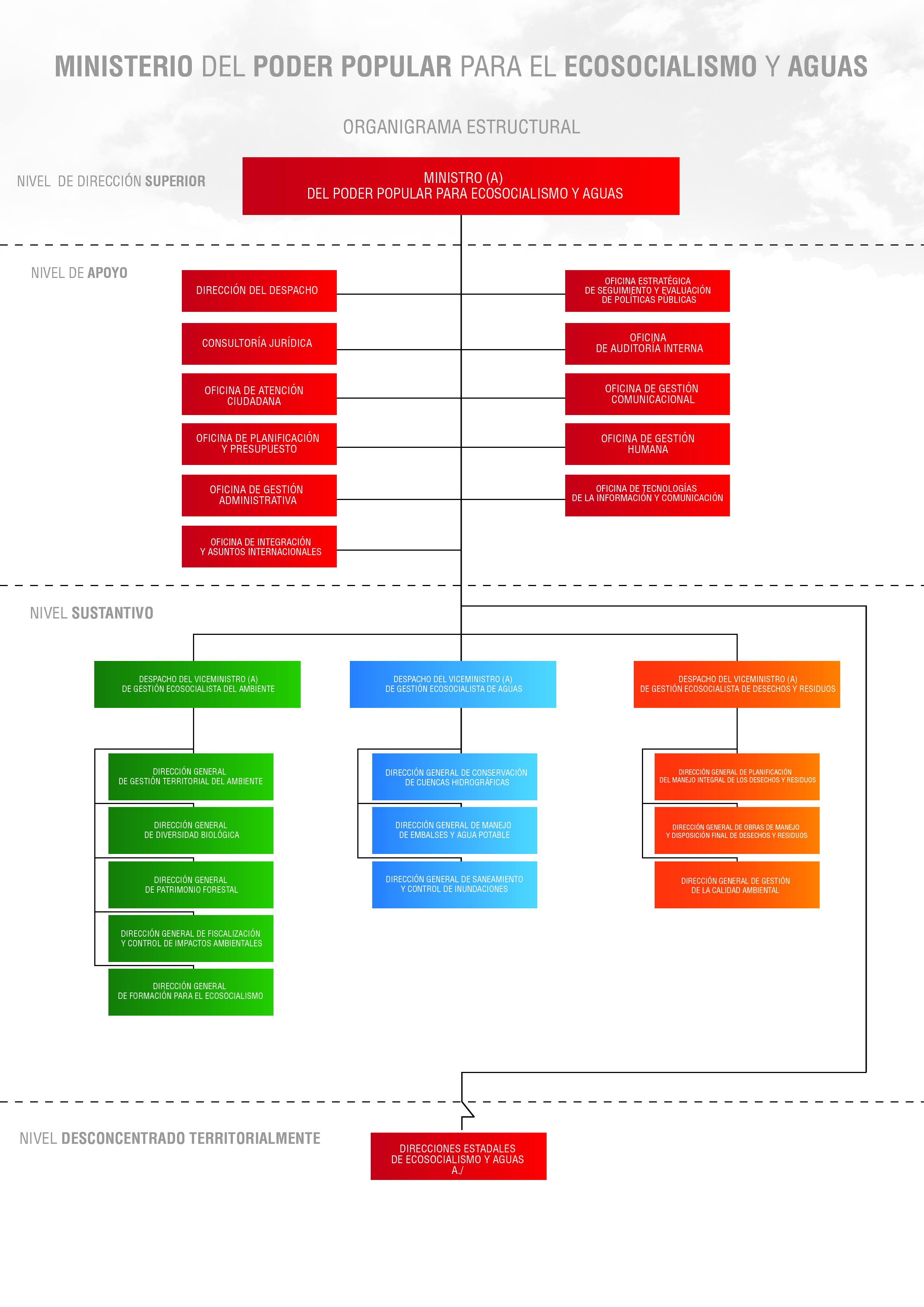 ORGANIGRAMA MINEA -PLANIFICACION