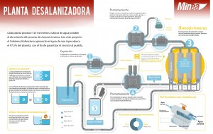 Infografía planta desalinizadora